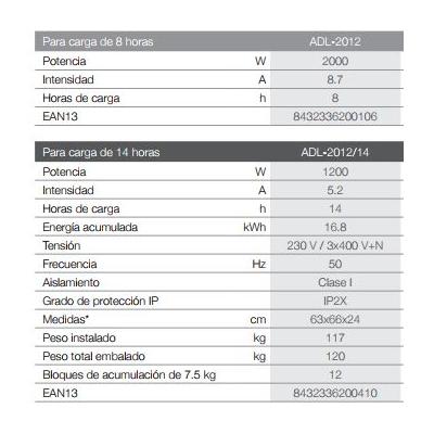 ACUMULADOR DE CALOR DINÁMICO ADL-2012/14 1200W CARGA 14 HORAS 20142012 GABARRÓN 8