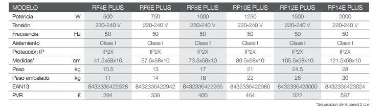 Tabla técnica RF Plus